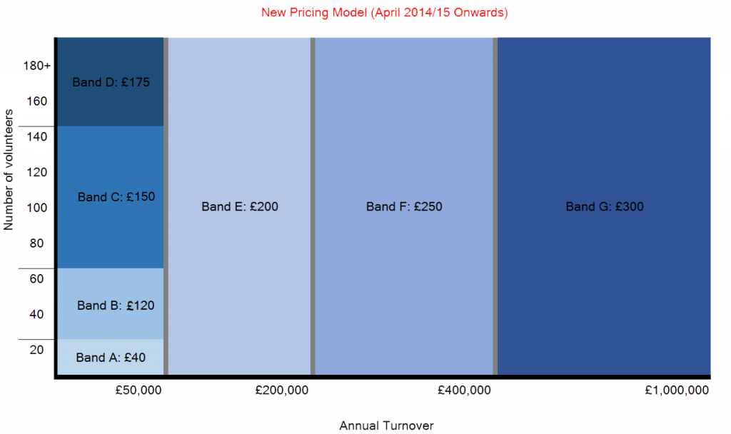 Graphic showing how the new pricing structure breaks costs to organisations into different bands by turnover and volunteer numbers