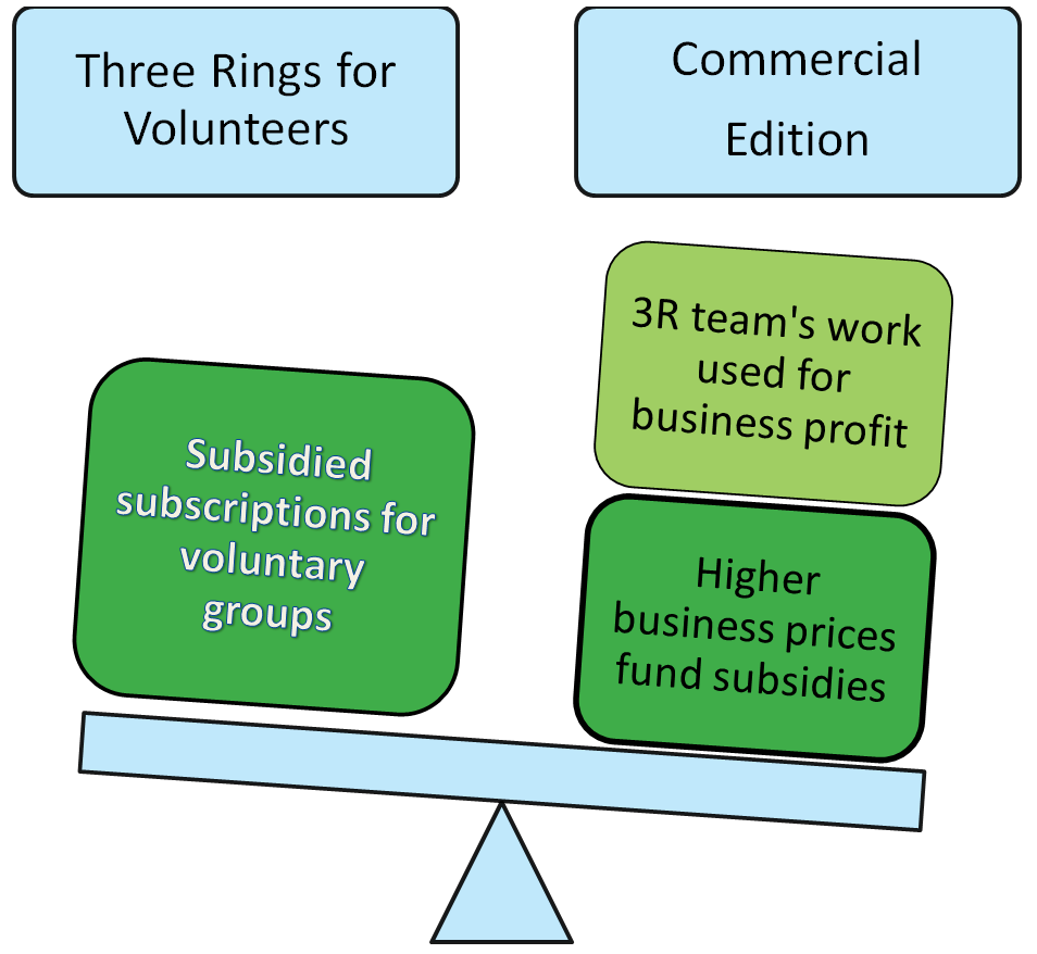 """Graphic showing trade-offs of a """"commercial"""" 3R balancing against each other"""