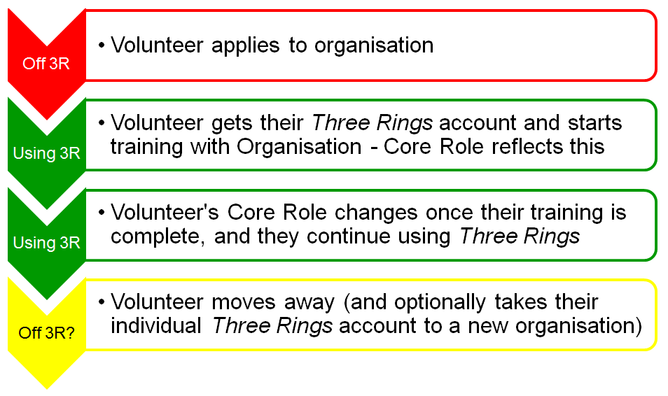 Diagram showing Three Rings only helps the volunteer as they're fulling trained, as well as during their time as an active volunteer