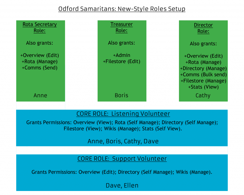 Graphic showing Odford Samaritans now making use of two core roles