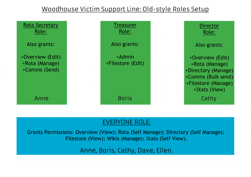 Graphic showing how the Everyone Role grants basic permissions to everyone at Woodhouse Support Line