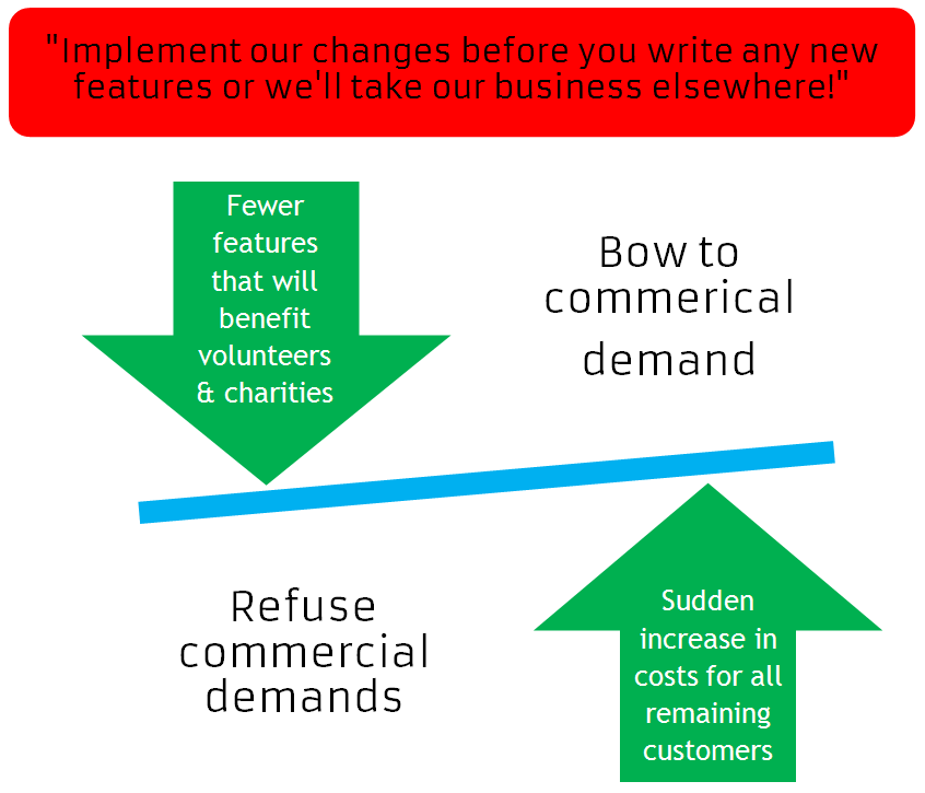 """Graphic highlights how a commercial edition customer leaving would be a """"loose/loose"""" scenario for voluntary organisations"""