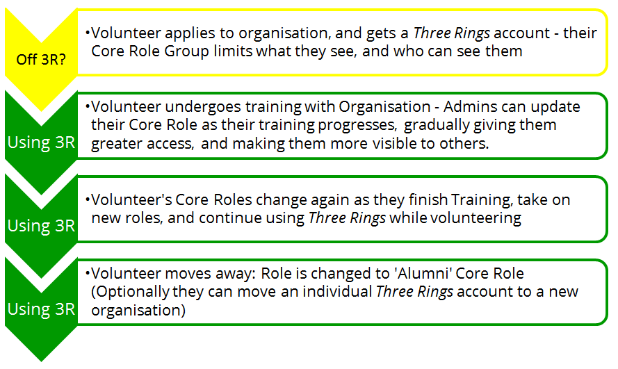 Diagram showing how using 'Groups' to adjust visibility of Core Roles make it possible for Three Rings to help a volunteer throughout their time at an organisation