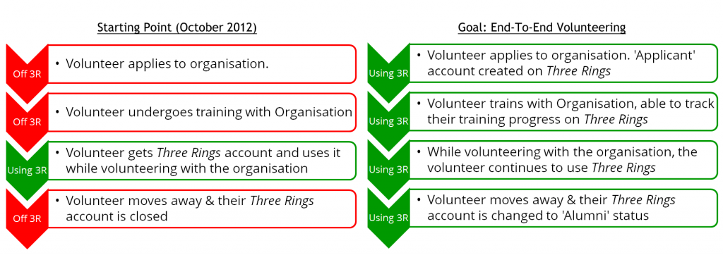 Plan showing the 'volunteer journey' in Three Rings in 2012, compared with the ideal journey after the introduction of 'End-to-End volunteering